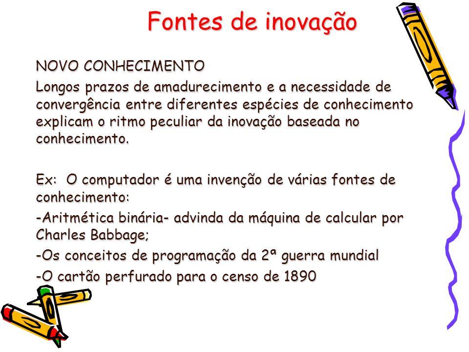 Fontes de inovação NOVO CONHECIMENTO