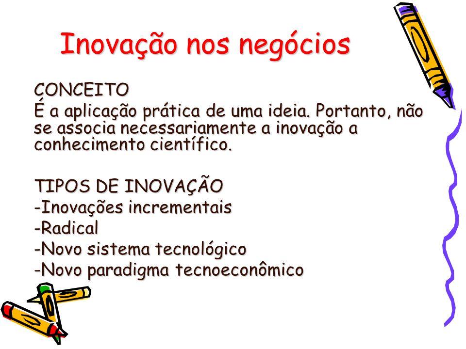 Inovação nos negócios CONCEITO