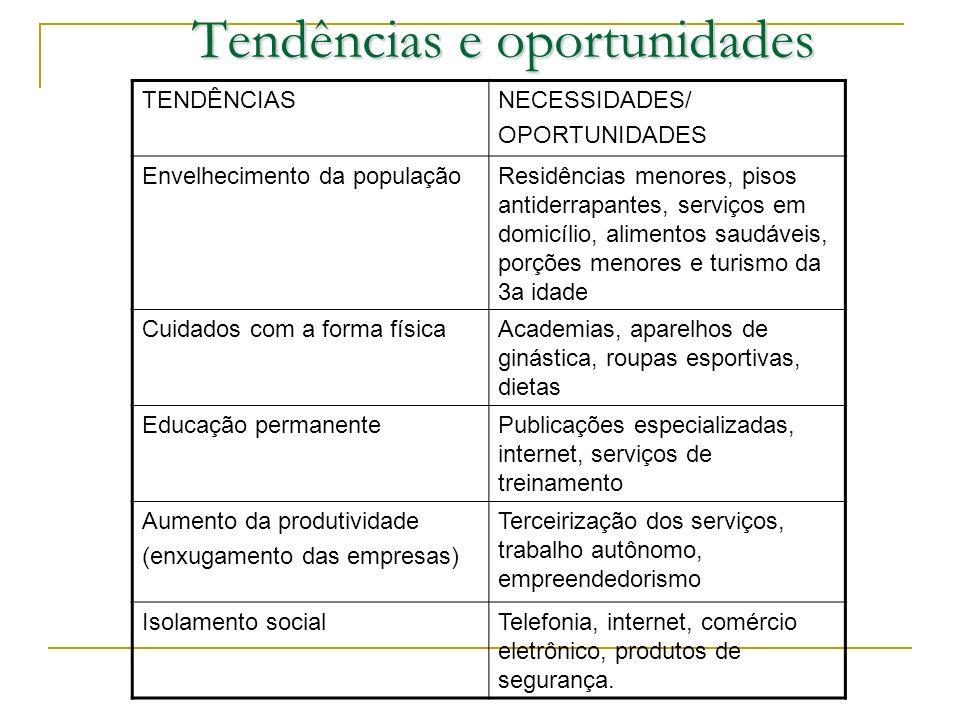 Tendências e oportunidades