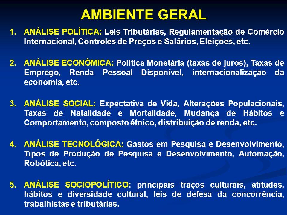 AMBIENTE GERAL ANÁLISE POLÍTICA: Leis Tributárias, Regulamentação de Comércio Internacional, Controles de Preços e Salários, Eleições, etc.