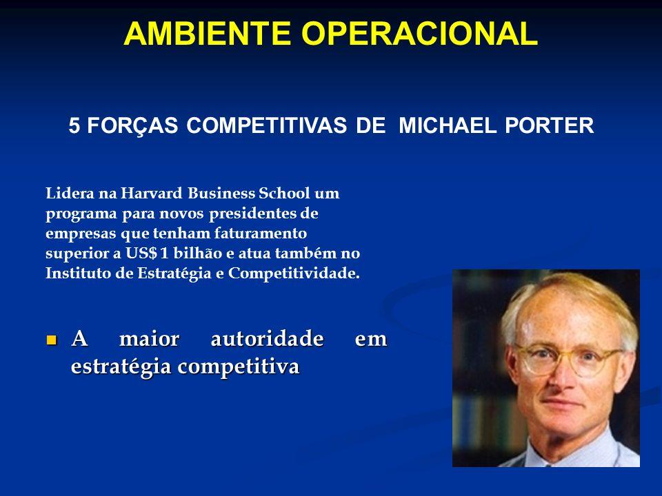 5 FORÇAS COMPETITIVAS DE MICHAEL PORTER