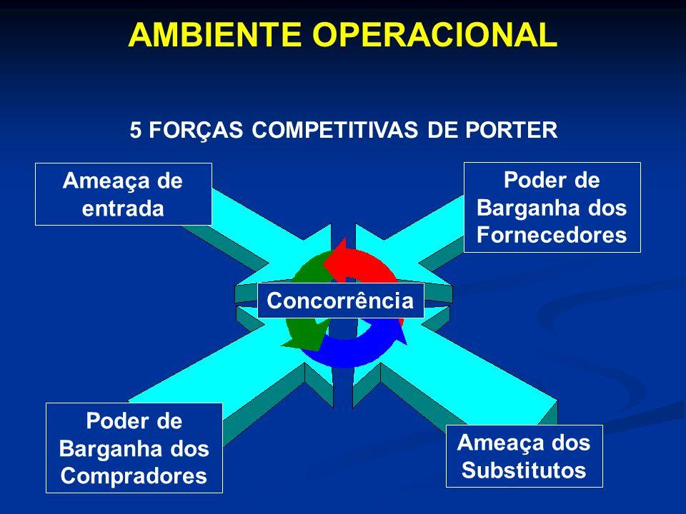 AMBIENTE OPERACIONAL 5 FORÇAS COMPETITIVAS DE PORTER Ameaça de entrada