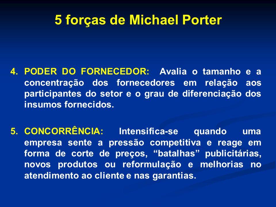 5 forças de Michael Porter