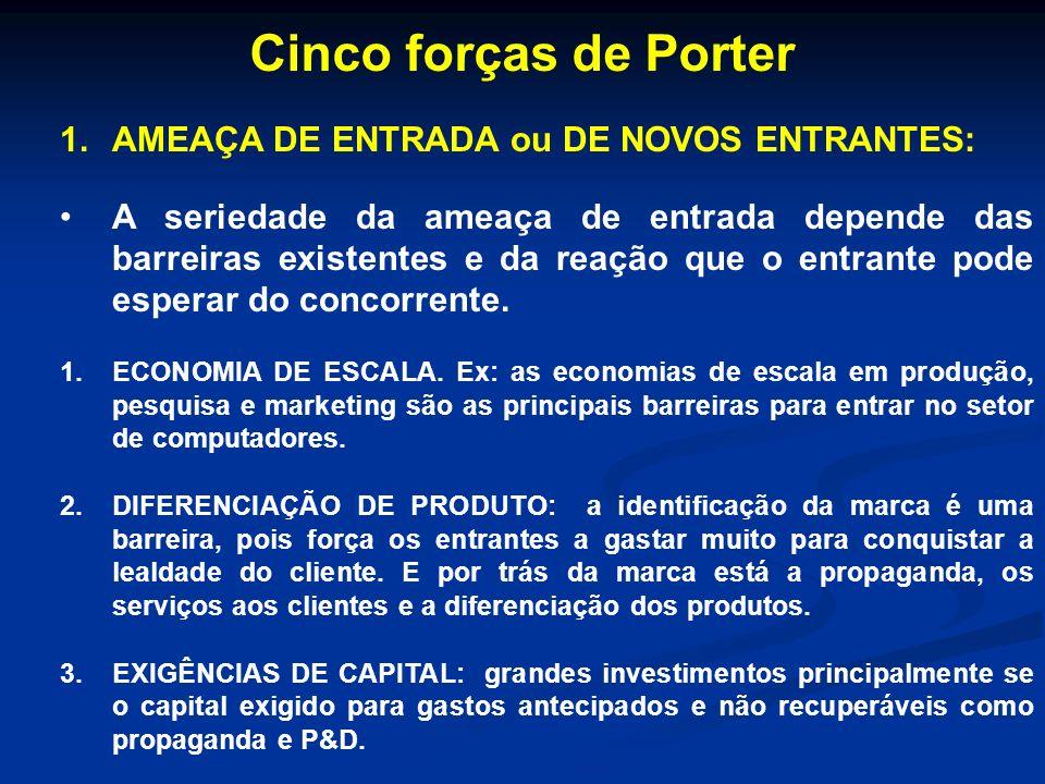 Cinco forças de Porter AMEAÇA DE ENTRADA ou DE NOVOS ENTRANTES: