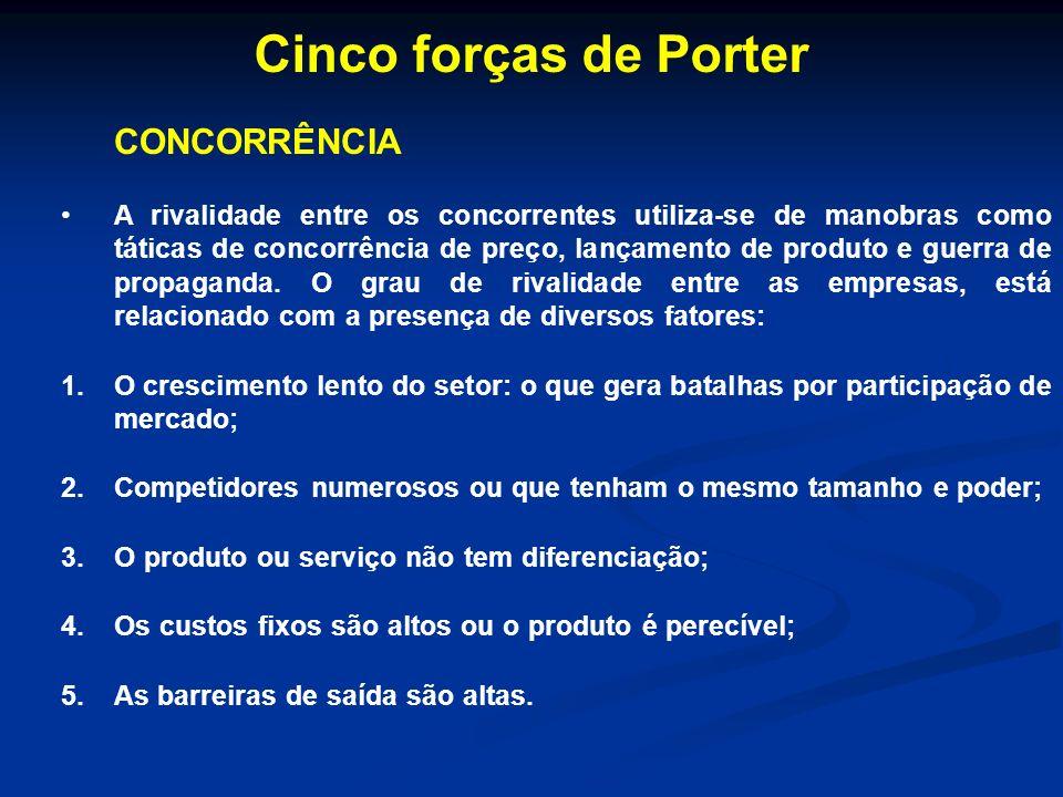 Cinco forças de Porter CONCORRÊNCIA