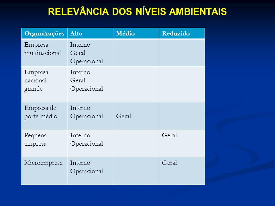 RELEVÂNCIA DOS NÍVEIS AMBIENTAIS