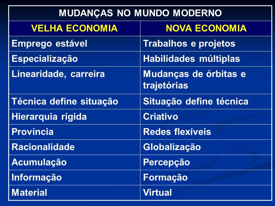 MUDANÇAS NO MUNDO MODERNO