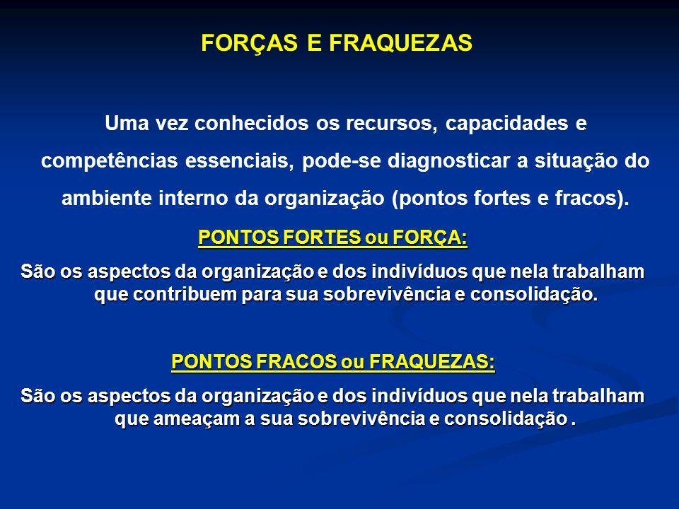 PONTOS FORTES ou FORÇA: PONTOS FRACOS ou FRAQUEZAS: