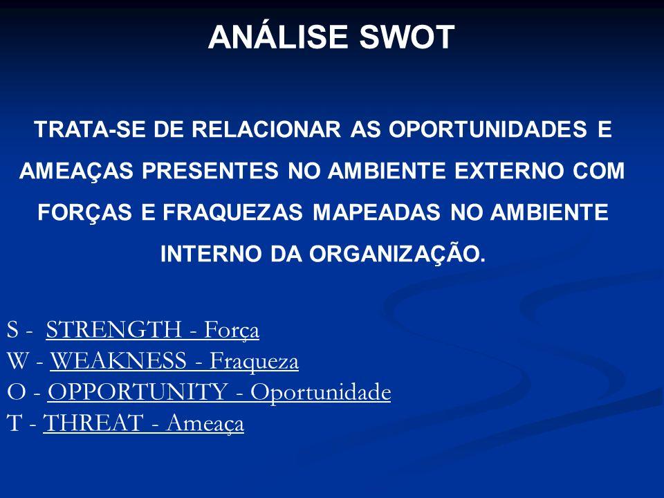 ANÁLISE SWOT S - STRENGTH - Força W - WEAKNESS - Fraqueza