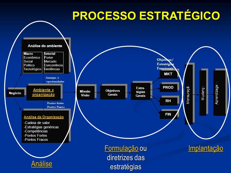 Ambiente x organização