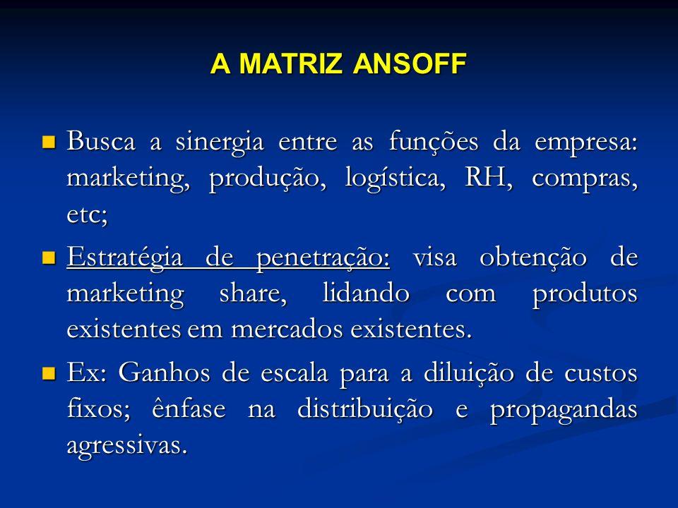 A MATRIZ ANSOFFBusca a sinergia entre as funções da empresa: marketing, produção, logística, RH, compras, etc;