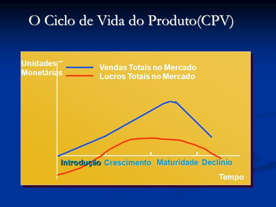 O Ciclo de Vida do Produto(CPV)