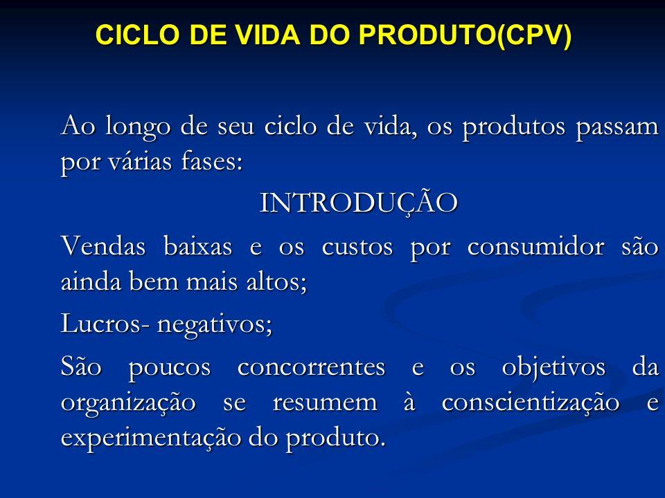 CICLO DE VIDA DO PRODUTO(CPV)