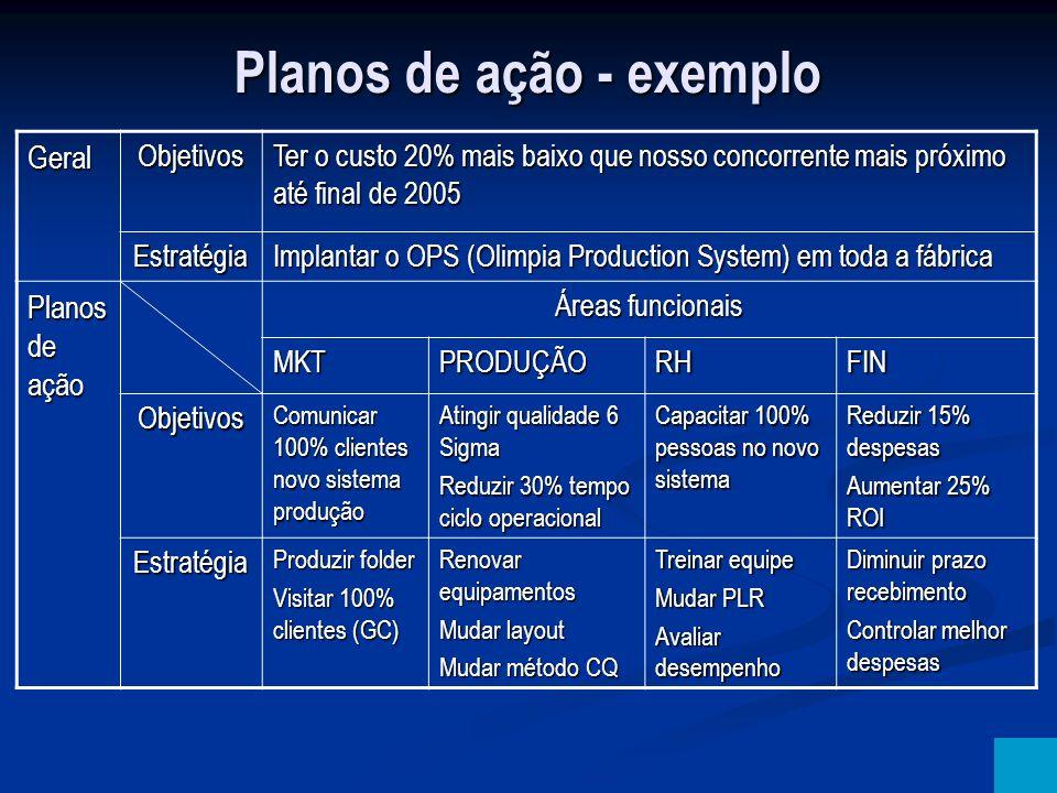 Planos de ação - exemplo