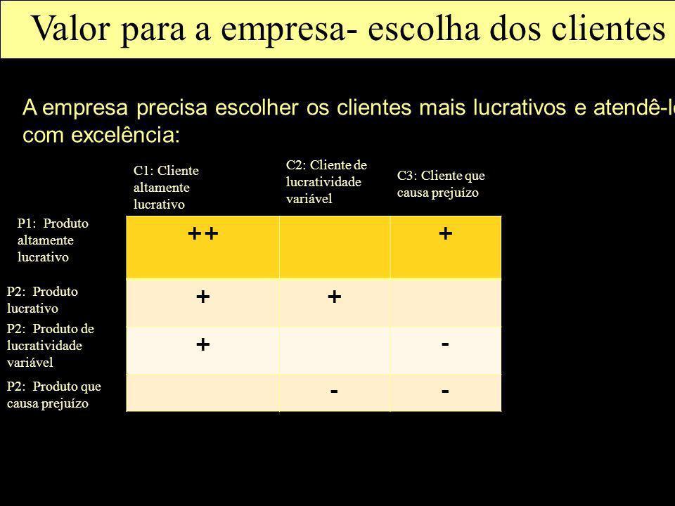 Valor para a empresa- escolha dos clientes
