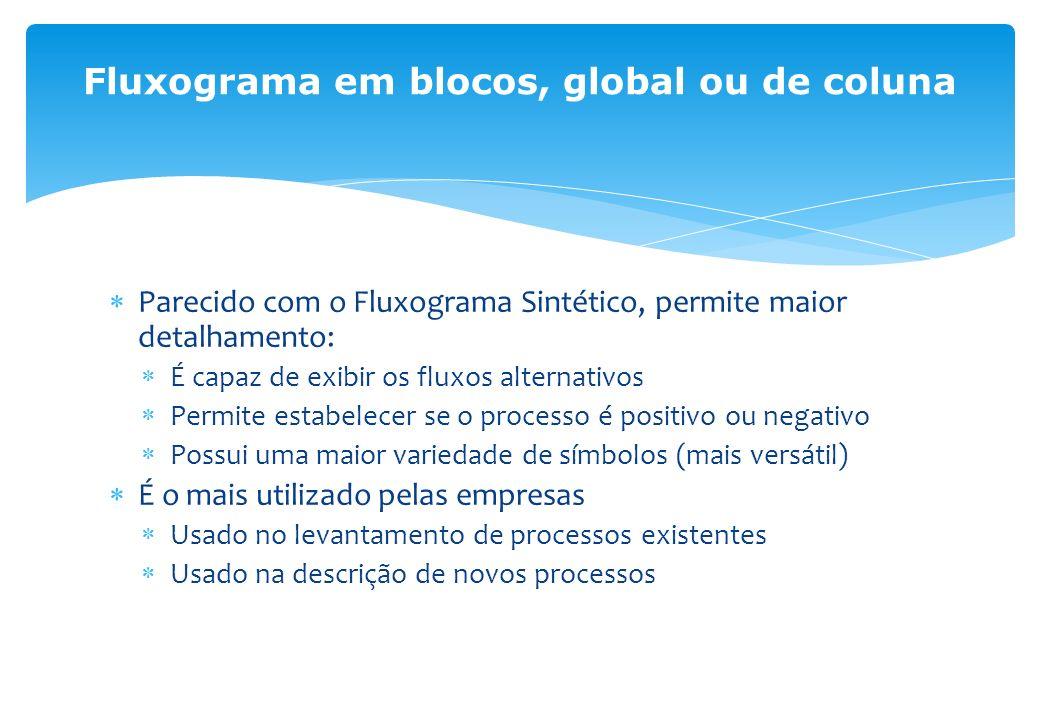Fluxograma em blocos, global ou de coluna