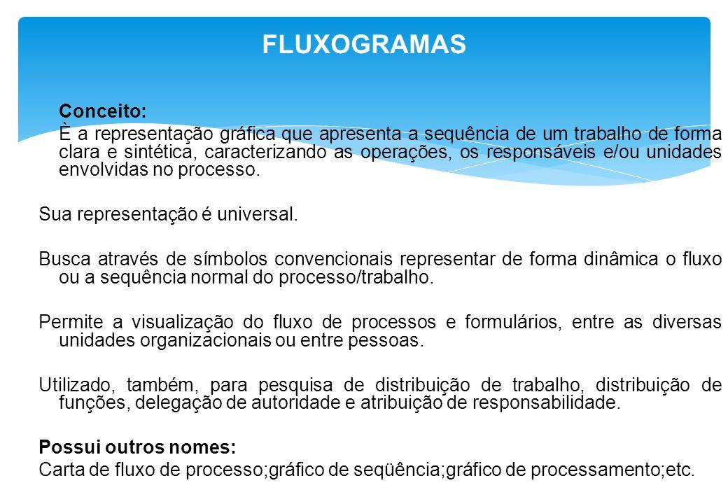 FLUXOGRAMAS Conceito: