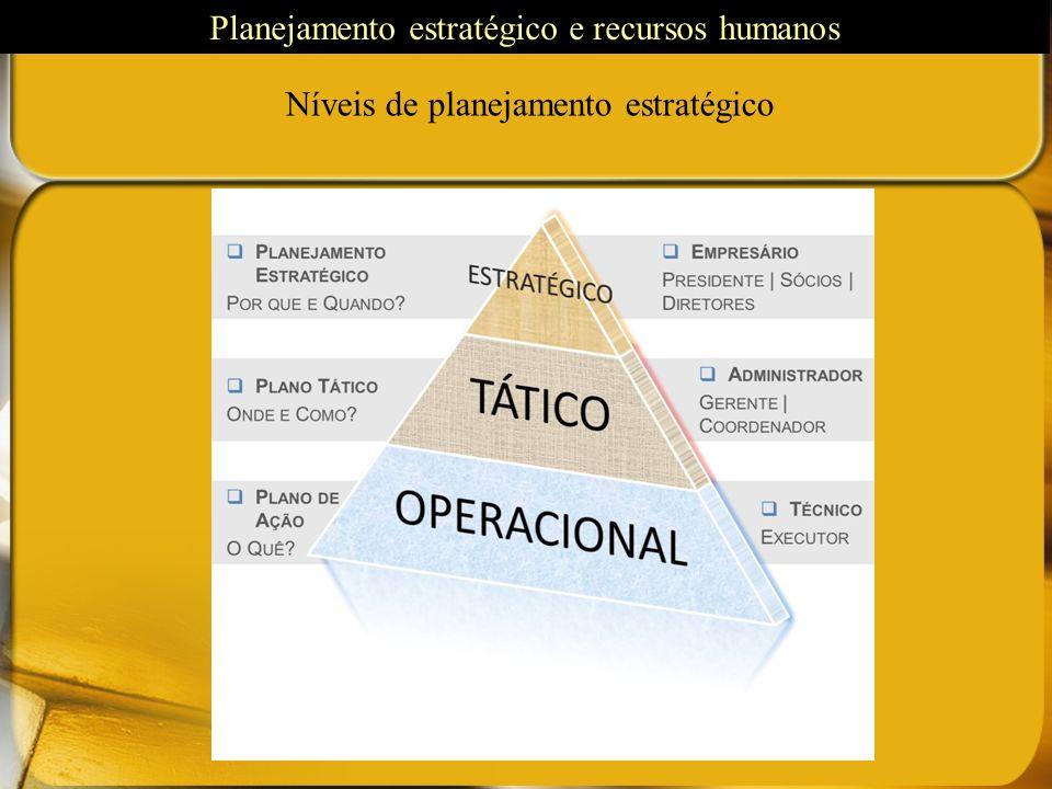 Níveis de planejamento estratégico