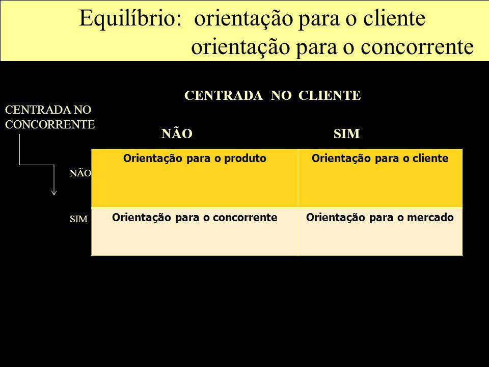 Equilíbrio: orientação para o cliente orientação para o concorrente