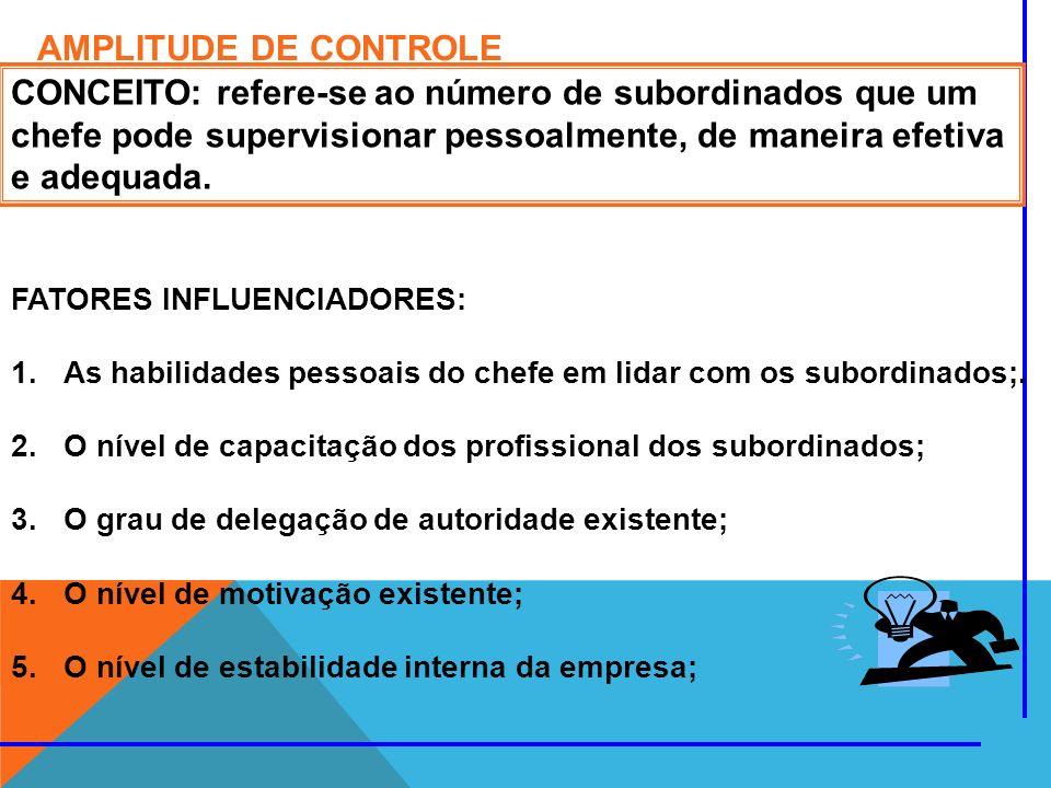 AMPLITUDE DE CONTROLE CONCEITO: refere-se ao número de subordinados que um chefe pode supervisionar pessoalmente, de maneira efetiva e adequada.