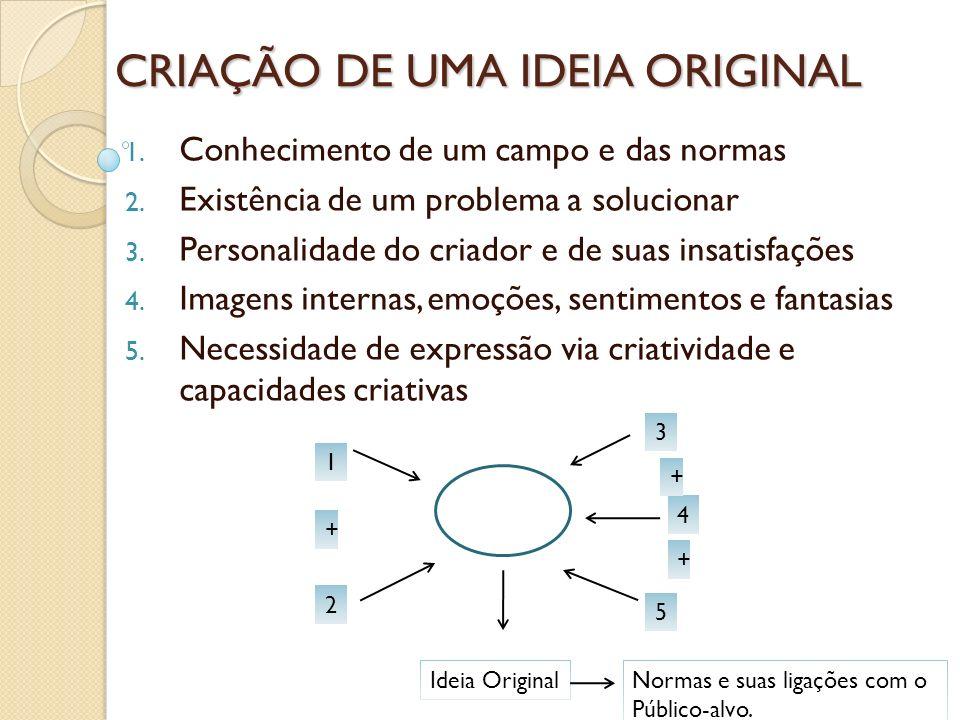 CRIAÇÃO DE UMA IDEIA ORIGINAL