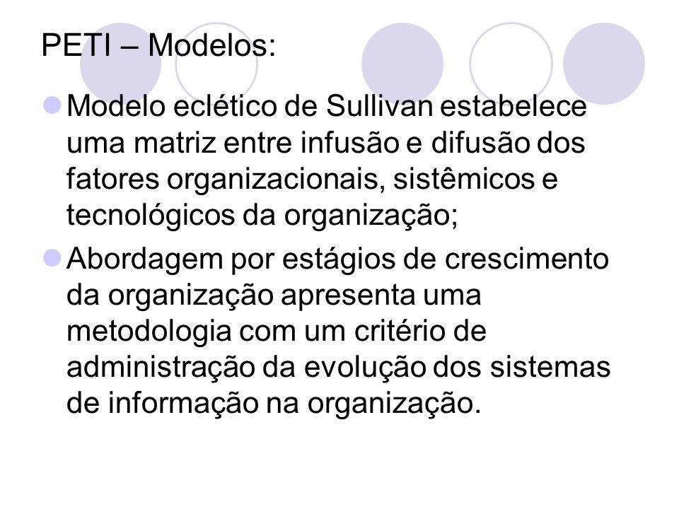 PETI – Modelos: