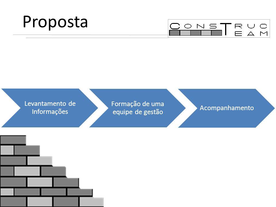 Proposta Levantamento de Informações Formação de uma equipe de gestão