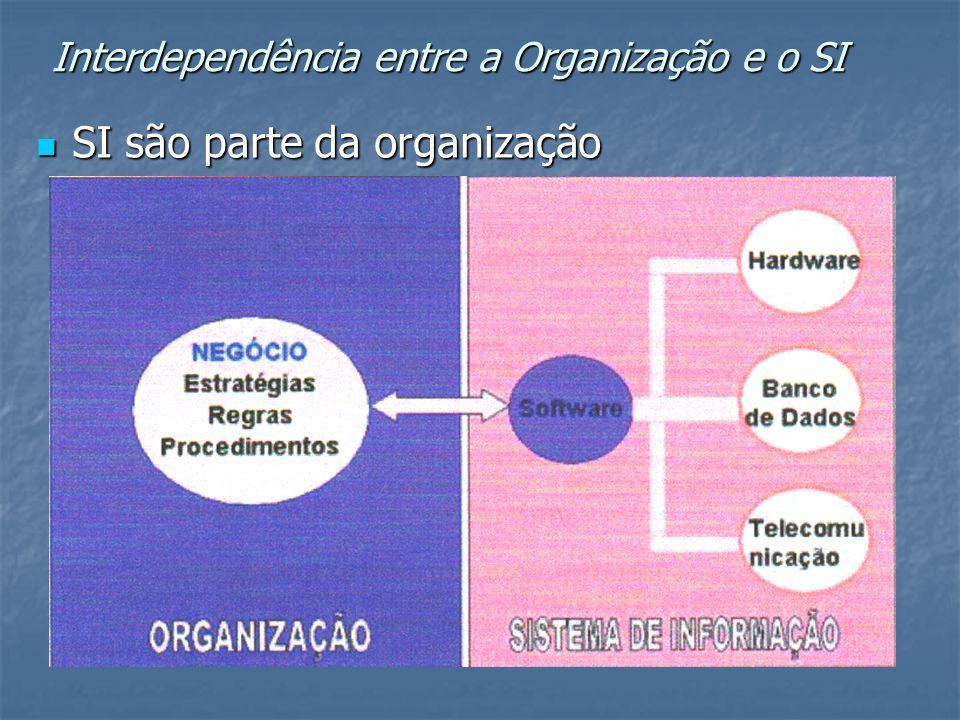 Interdependência entre a Organização e o SI