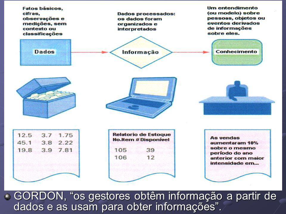 GORDON, os gestores obtêm informação a partir de dados e as usam para obter informações .