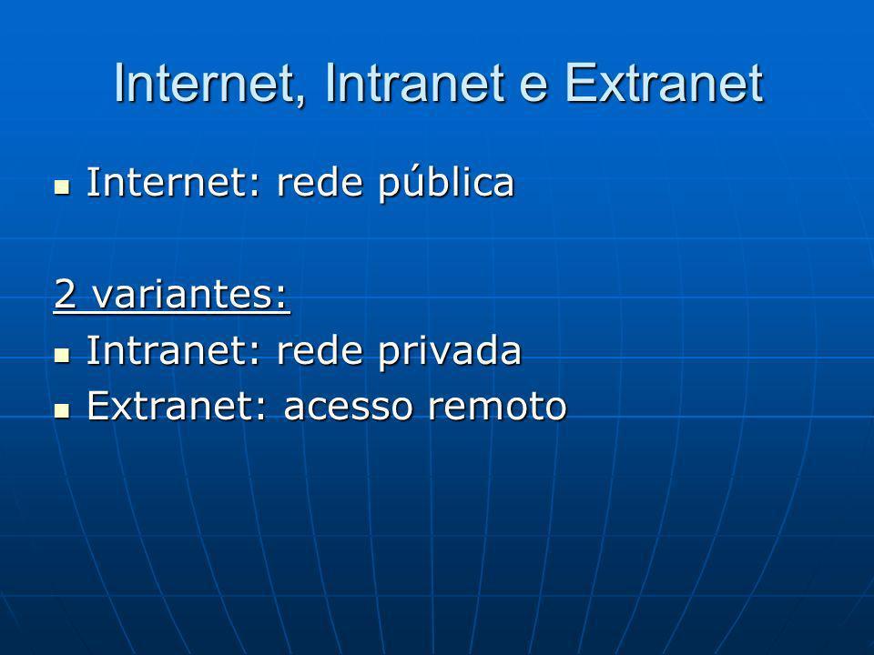 Internet, Intranet e Extranet