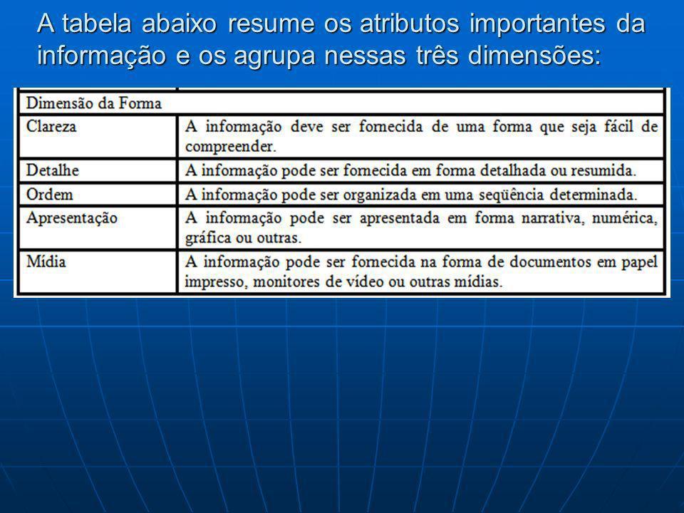 A tabela abaixo resume os atributos importantes da informação e os agrupa nessas três dimensões: