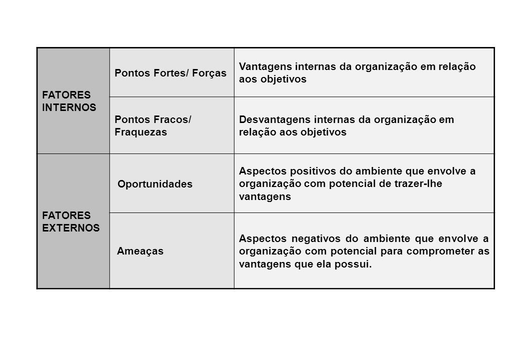 FATORES INTERNOS Pontos Fortes/ Forças. Vantagens internas da organização em relação aos objetivos.