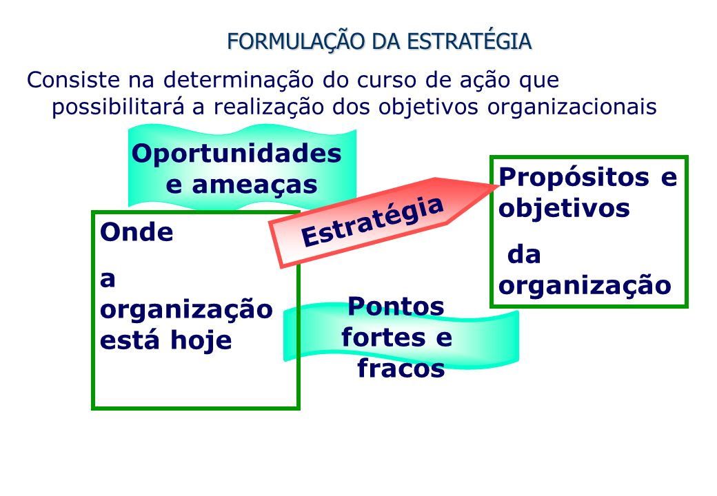 FORMULAÇÃO DA ESTRATÉGIA