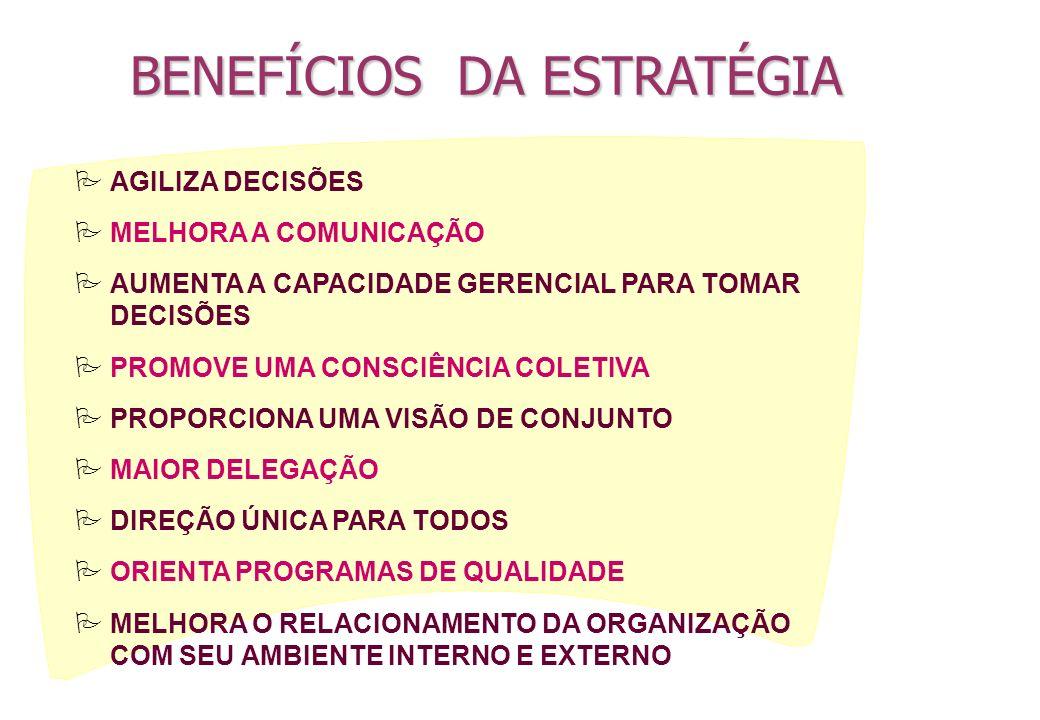 BENEFÍCIOS DA ESTRATÉGIA