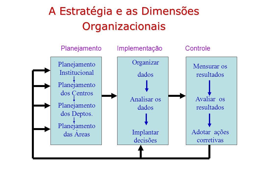 A Estratégia e as Dimensões Organizacionais