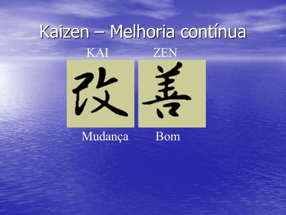 Kaizen – Melhoria contínua