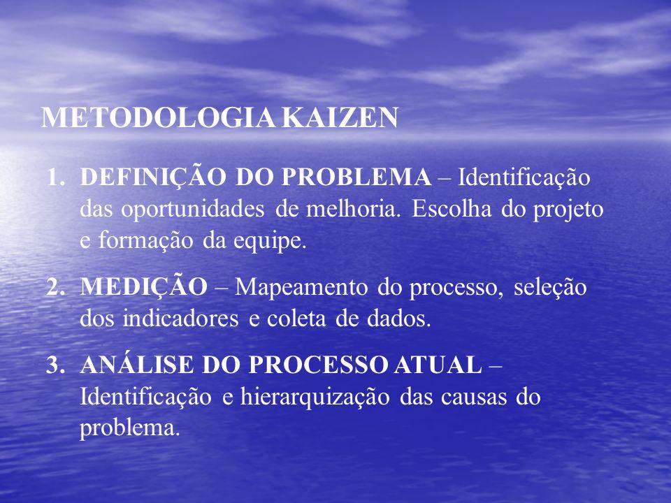 METODOLOGIA KAIZEN DEFINIÇÃO DO PROBLEMA – Identificação das oportunidades de melhoria. Escolha do projeto e formação da equipe.