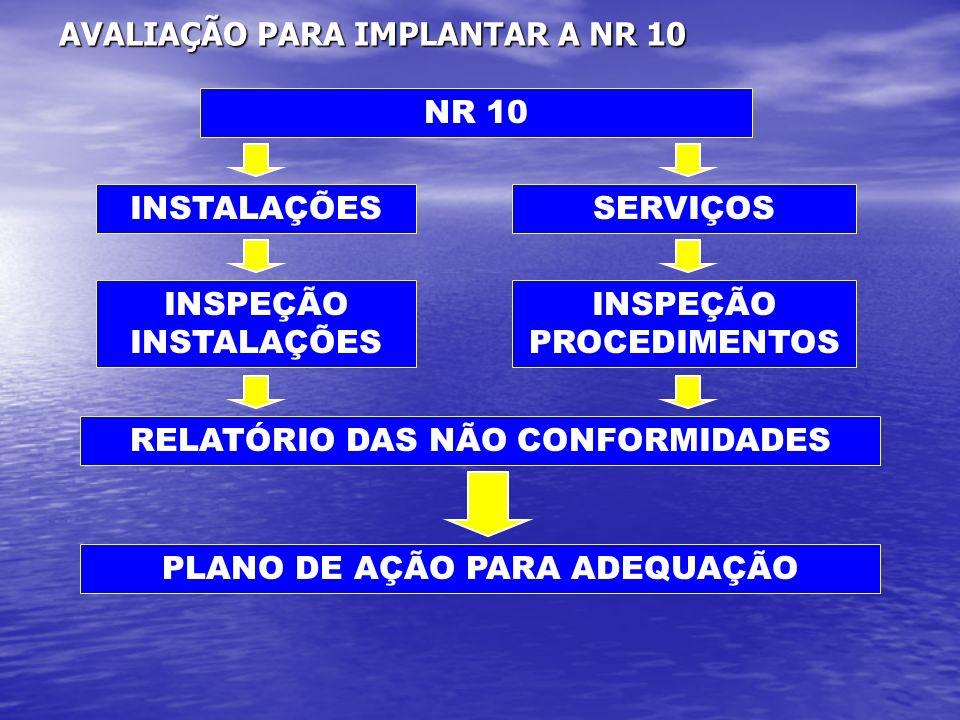 AVALIAÇÃO PARA IMPLANTAR A NR 10