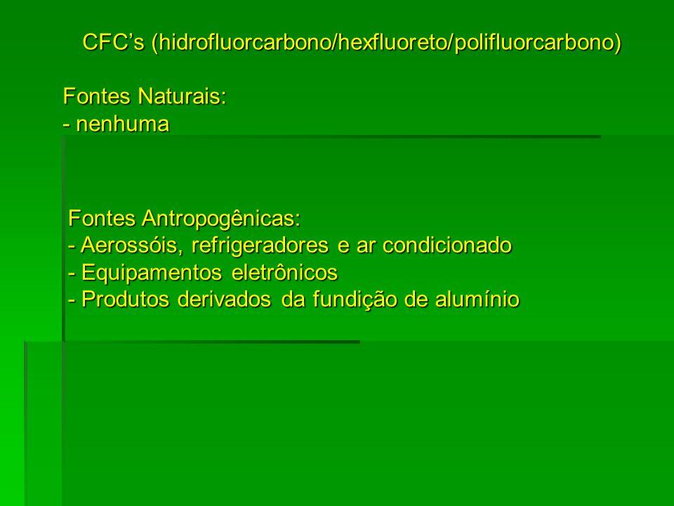 CFC's (hidrofluorcarbono/hexfluoreto/polifluorcarbono)