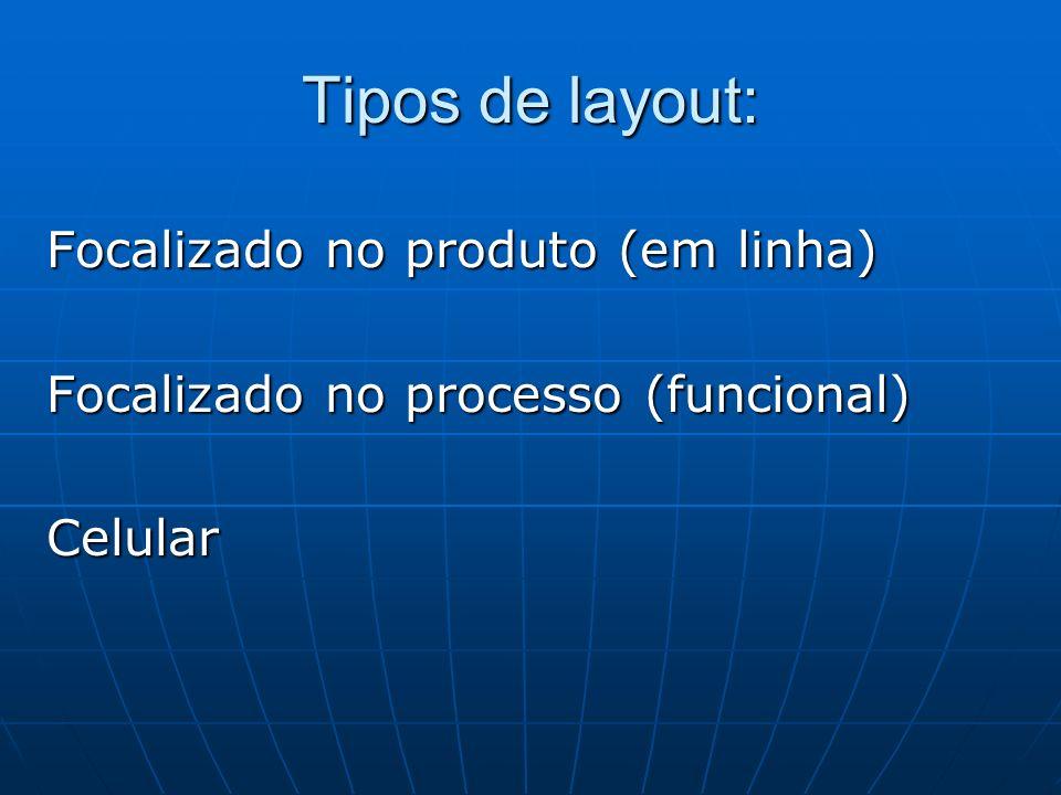 Tipos de layout: Focalizado no produto (em linha)