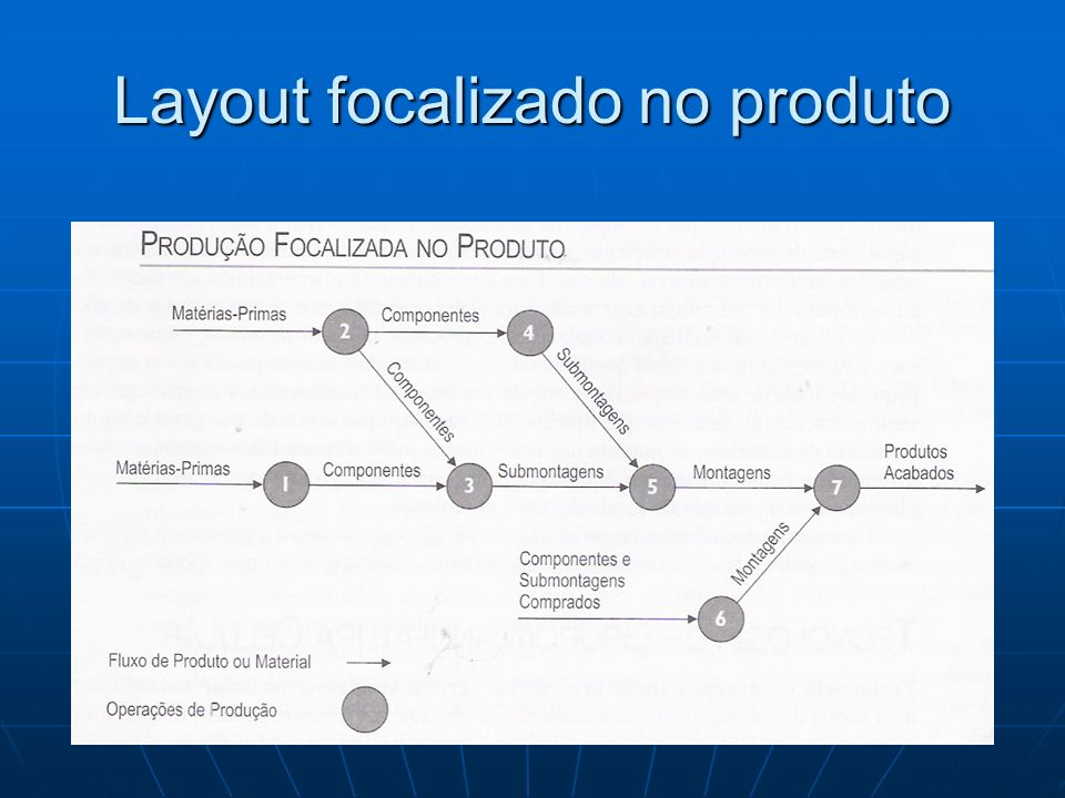 Layout focalizado no produto