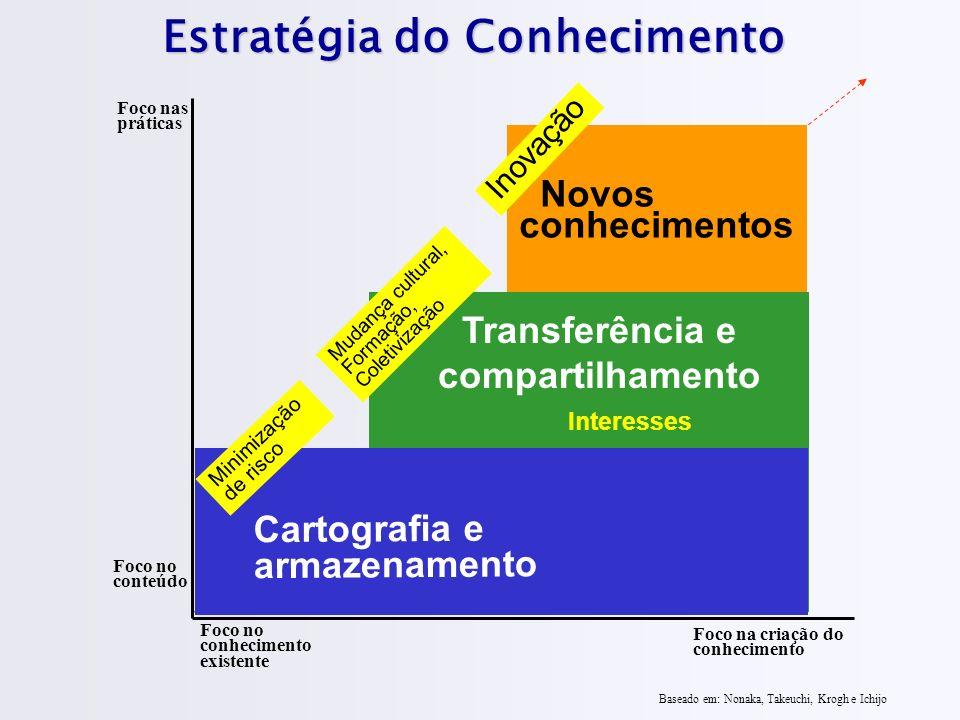 Estratégia do Conhecimento