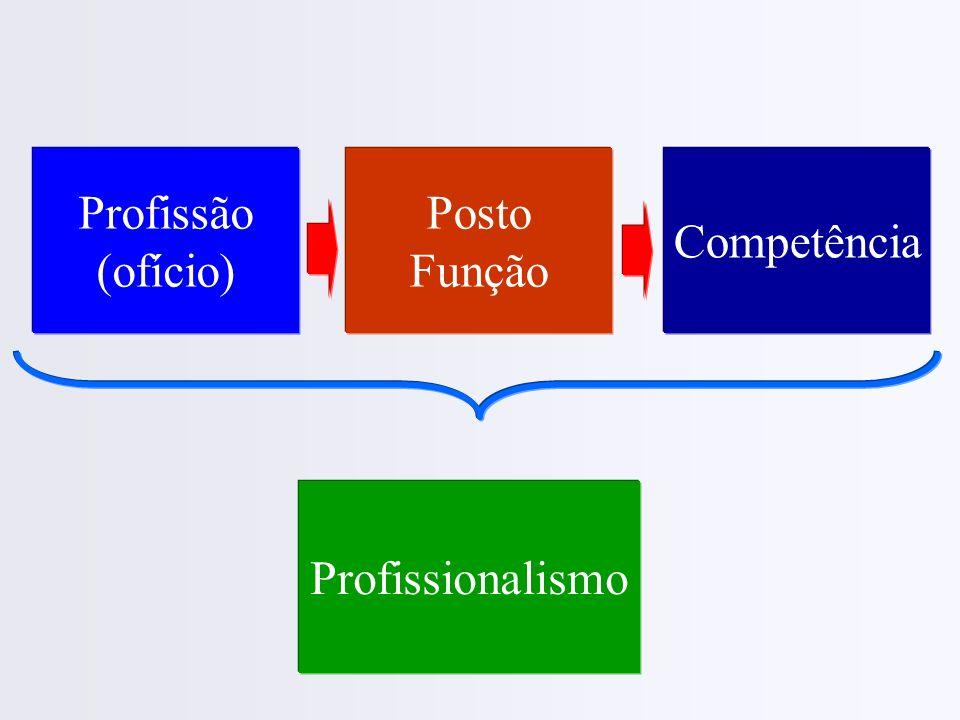 Profissão (ofício) Posto Função Competência Profissionalismo