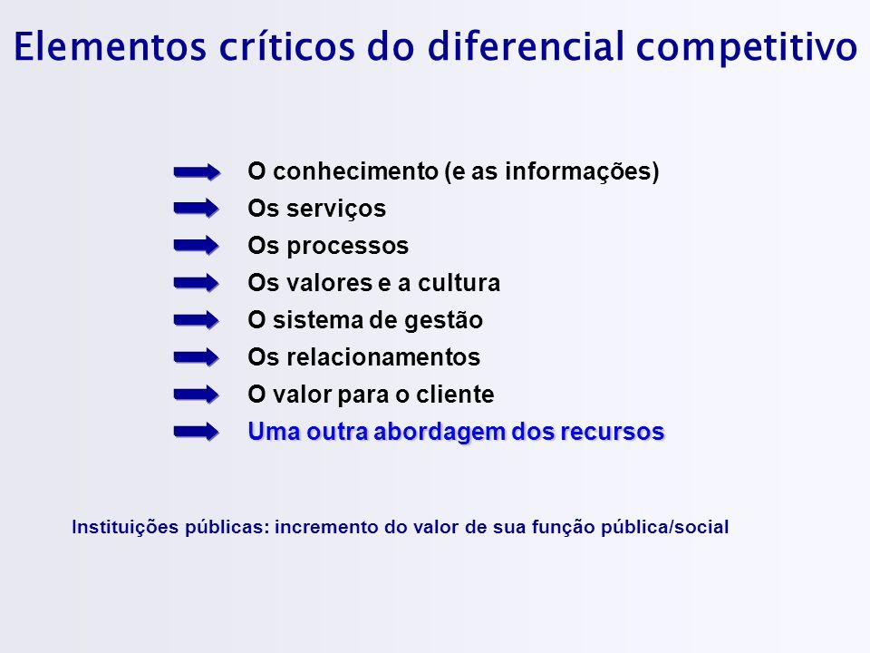Elementos críticos do diferencial competitivo
