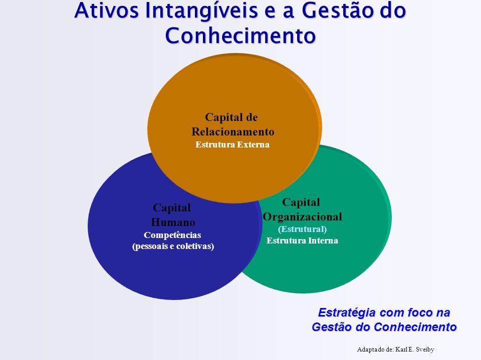 Ativos Intangíveis e a Gestão do Conhecimento