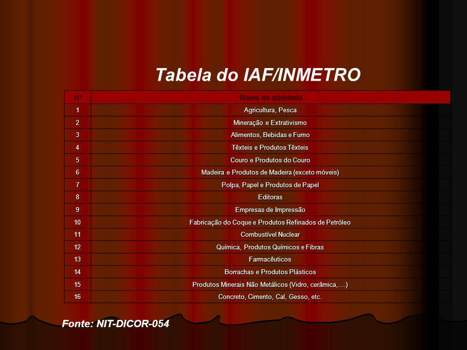 Tabela do IAF/INMETRO Fonte: NIT-DICOR-054 Nº Ramo de atividade 1