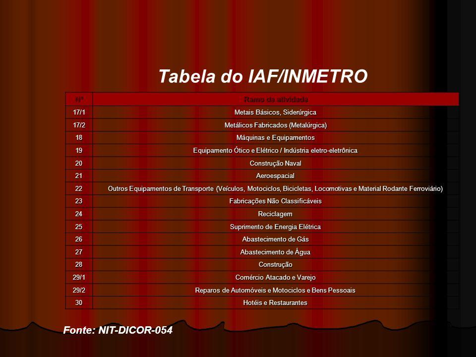 Tabela do IAF/INMETRO Fonte: NIT-DICOR-054 Nº Ramo de atividade 17/1