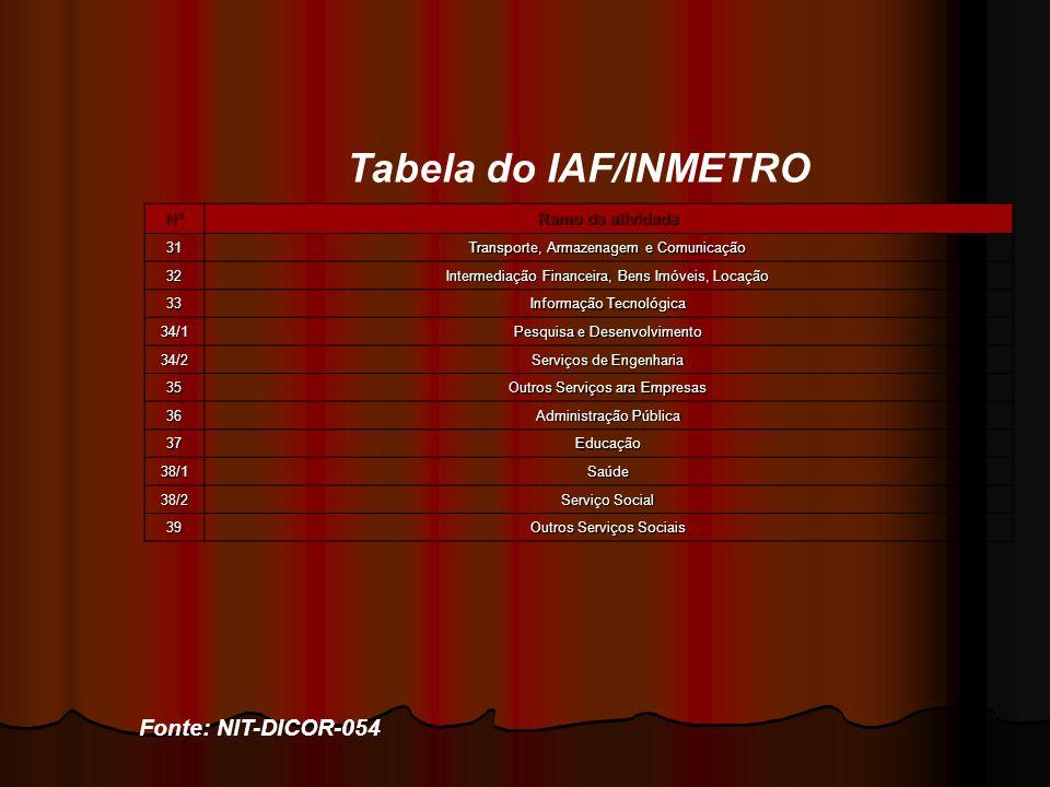 Tabela do IAF/INMETRO Fonte: NIT-DICOR-054 Nº Ramo de atividade 31