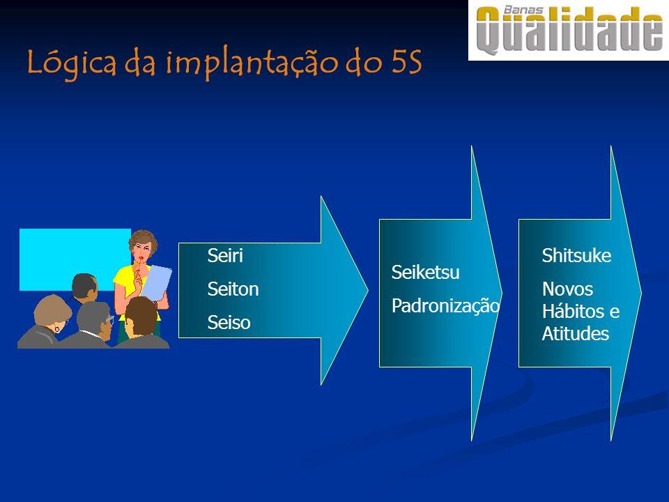Lógica da implantação do 5S