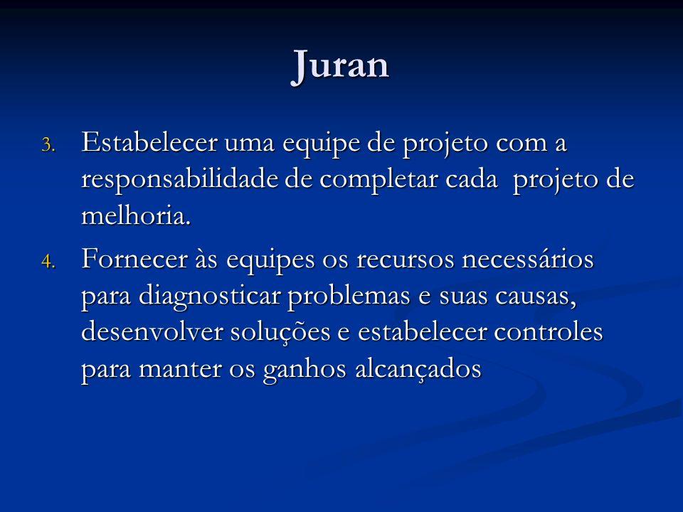 Juran Estabelecer uma equipe de projeto com a responsabilidade de completar cada projeto de melhoria.